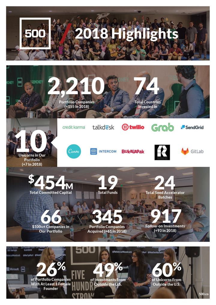 We are proud to be a part of 500 Startups